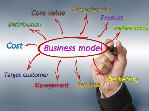 Types of E-Business Models