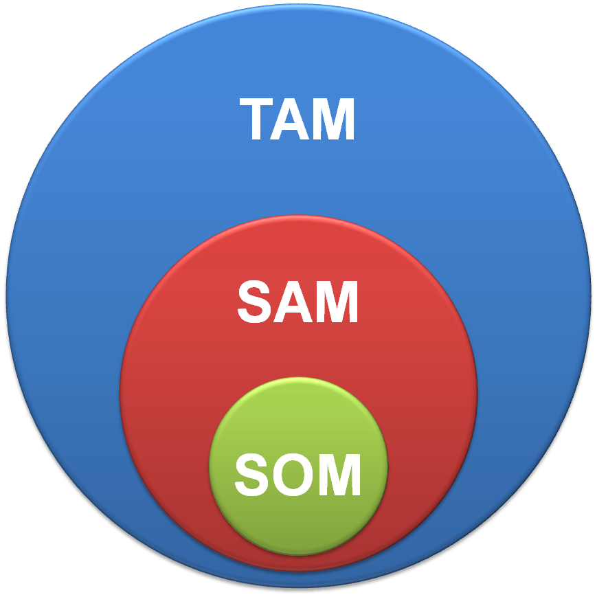 TAM SAM SOM - what it means and why it matters